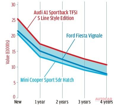アウディA1は高価だ。しかし、残価予測ではミニやフォード・フィエスタ・ヴィニャーレをかなり上回っている。