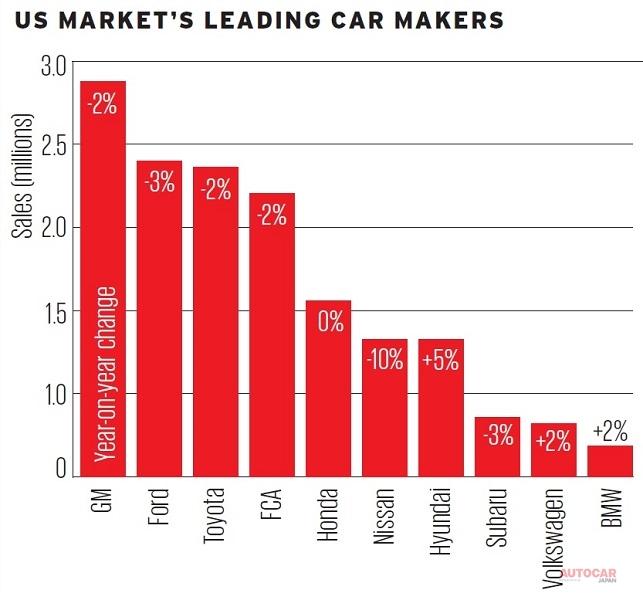 米国市場:GMがトップを堅持