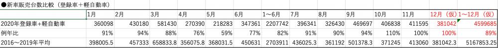 日本自動車販売協会連合会が公開している2016年からの4年分の月ごとの月販新車販売台数の平均と、今年の実績を比較した表。